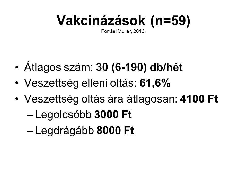 Átlagos szám: 30 (6-190) db/hét Veszettség elleni oltás: 61,6% Veszettség oltás ára átlagosan: 4100 Ft –Legolcsóbb 3000 Ft –Legdrágább 8000 Ft Vakciná