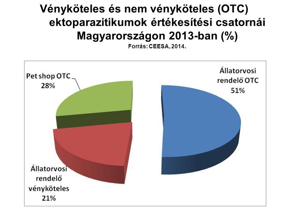 Vényköteles és nem vényköteles (OTC) ektoparazitikumok értékesítési csatornái Magyarországon 2013-ban (%) Forrás: CEESA, 2014.
