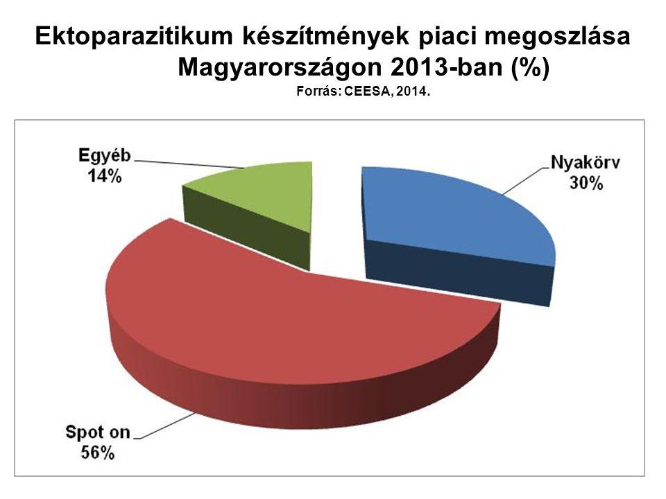 Ektoparazitikum készítmények piaci megoszlása Magyarországon 2013-ban (%) Forrás: CEESA, 2014.