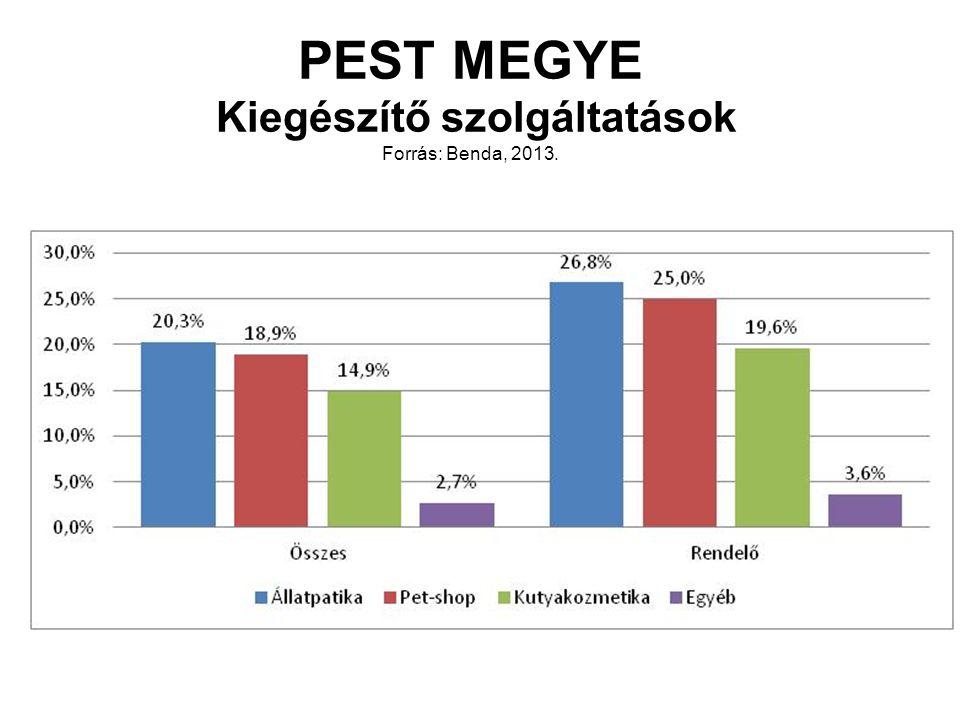PEST MEGYE Kiegészítő szolgáltatások Forrás: Benda, 2013.