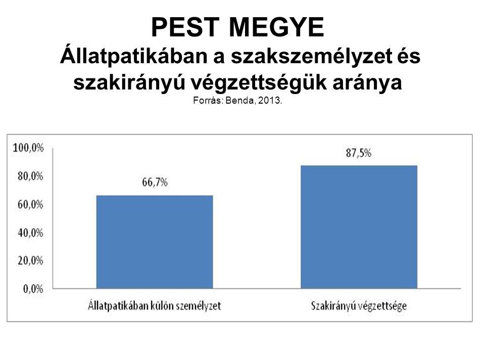 PEST MEGYE Állatpatikában a szakszemélyzet és szakirányú végzettségük aránya Forrás: Benda, 2013.