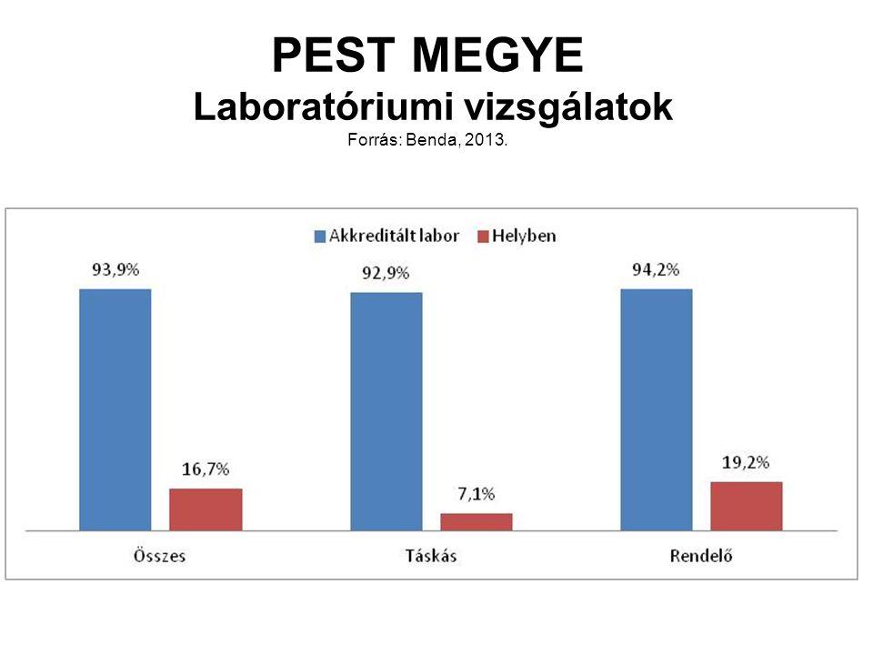 PEST MEGYE Laboratóriumi vizsgálatok Forrás: Benda, 2013.