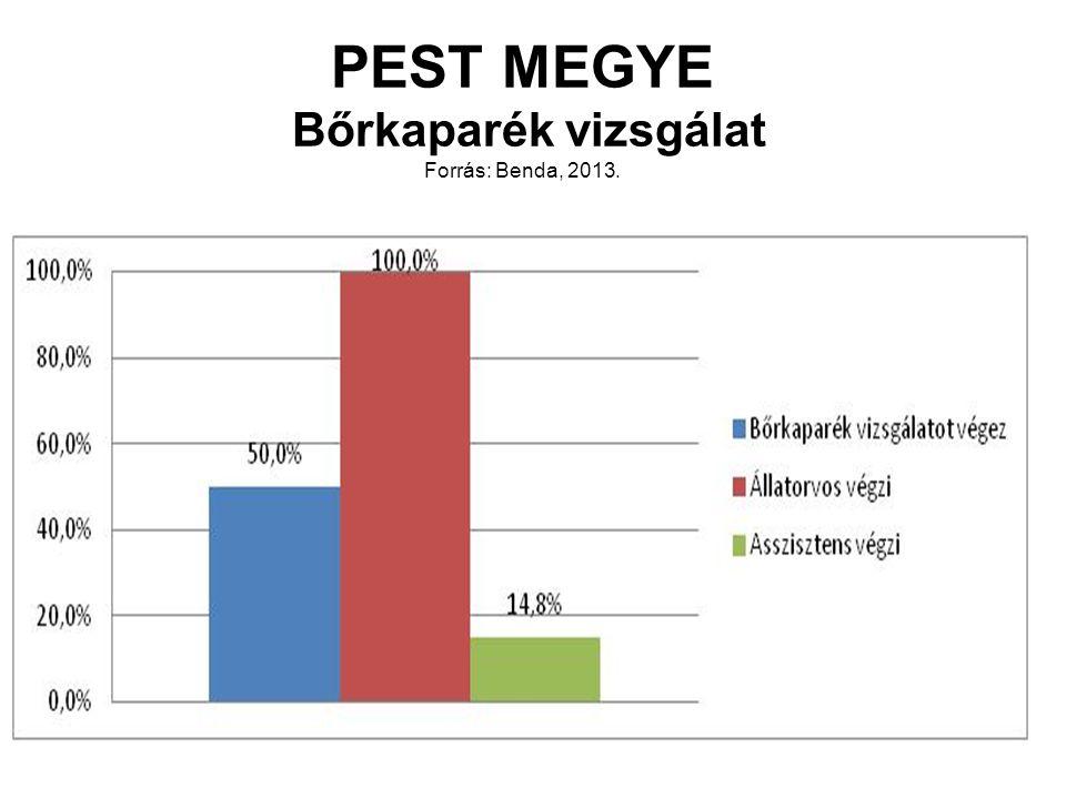 PEST MEGYE Bőrkaparék vizsgálat Forrás: Benda, 2013.