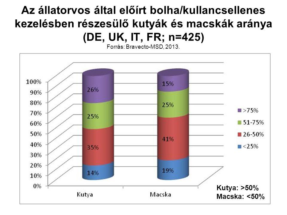 Az állatorvos által előírt bolha/kullancsellenes kezelésben részesülő kutyák és macskák aránya (DE, UK, IT, FR; n=425) Forrás: Bravecto-MSD, 2013. Kut