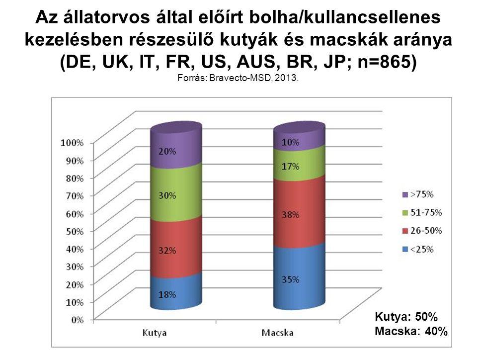 Az állatorvos által előírt bolha/kullancsellenes kezelésben részesülő kutyák és macskák aránya (DE, UK, IT, FR, US, AUS, BR, JP; n=865) Forrás: Bravec
