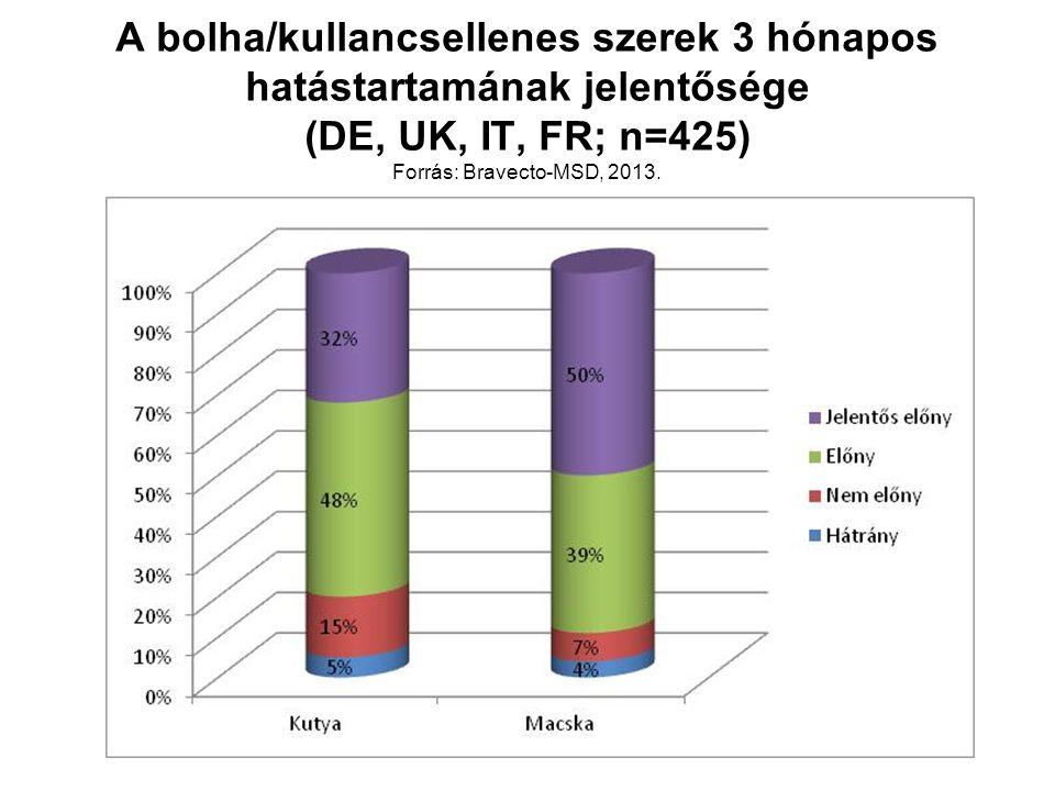 A bolha/kullancsellenes szerek 3 hónapos hatástartamának jelentősége (DE, UK, IT, FR; n=425) Forrás: Bravecto-MSD, 2013.
