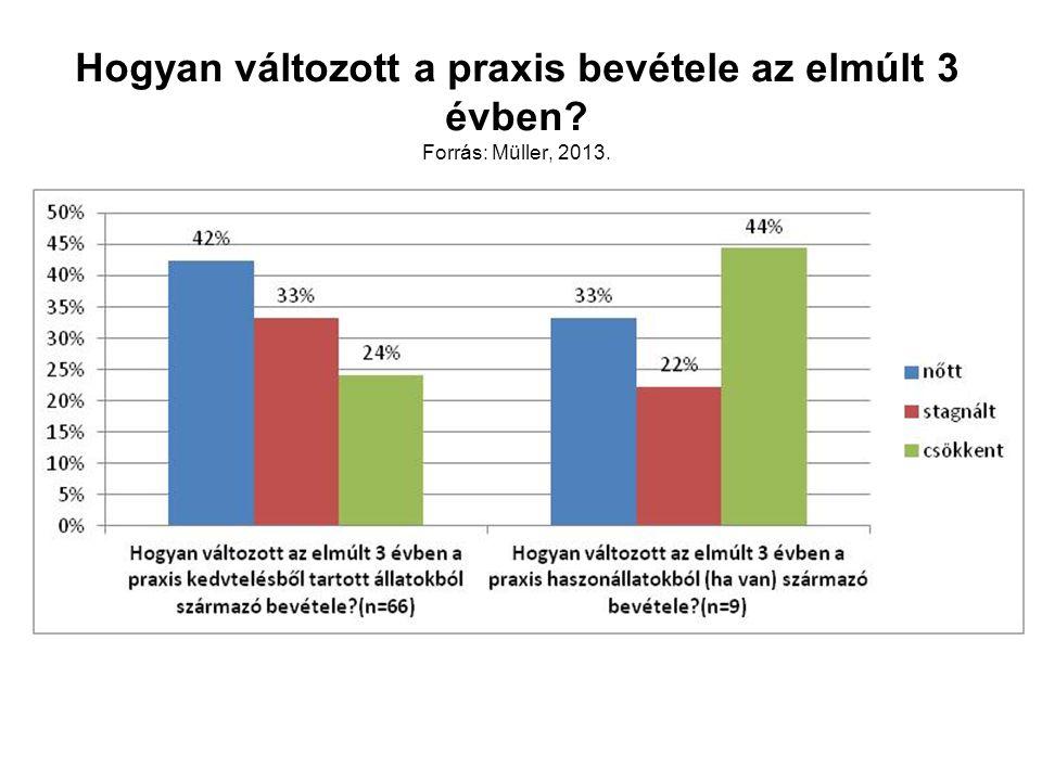Hogyan változott a praxis bevétele az elmúlt 3 évben? Forrás: Müller, 2013.