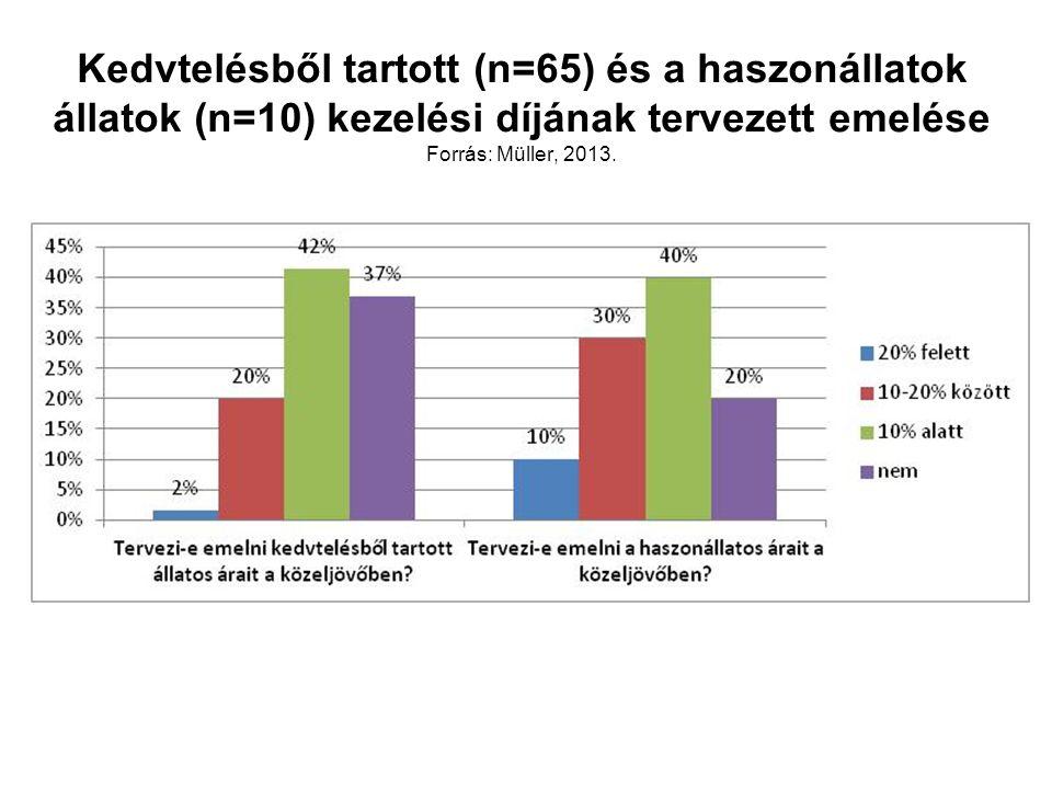 Kedvtelésből tartott (n=65) és a haszonállatok állatok (n=10) kezelési díjának tervezett emelése Forrás: Müller, 2013.