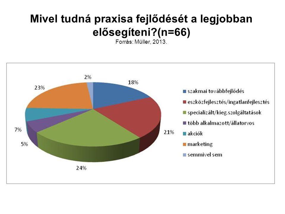 Mivel tudná praxisa fejlődését a legjobban elősegíteni?(n=66) Forrás: Müller, 2013.