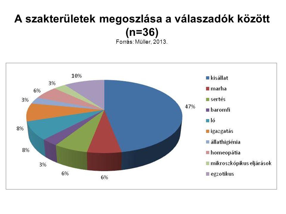 A szakterületek megoszlása a válaszadók között (n=36) Forrás: Müller, 2013.
