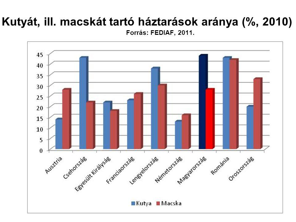 Magyarországi kutya- és macskalétszám alakulása (2006-2011, ezer állat) Forrás: Euromonitor, 2012.