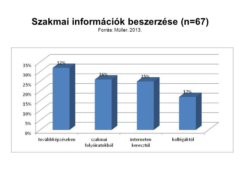 Szakmai információk beszerzése (n=67) Forrás: Müller, 2013.