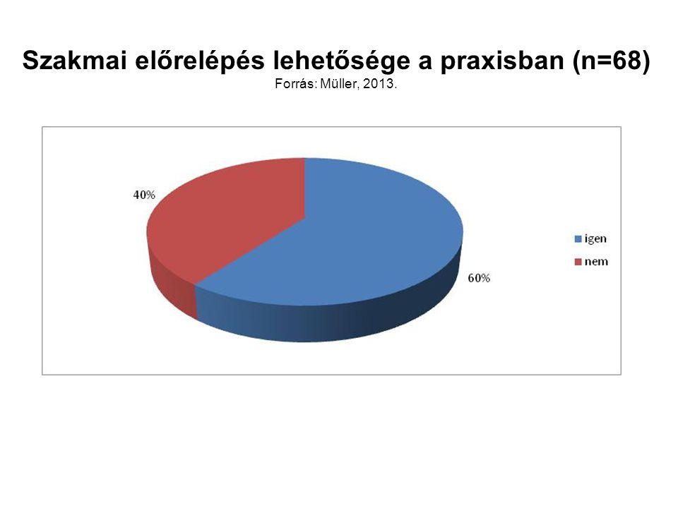 Szakmai előrelépés lehetősége a praxisban (n=68) Forrás: Müller, 2013.