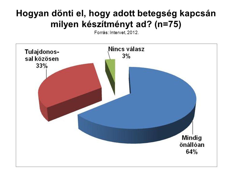 Hogyan dönti el, hogy adott betegség kapcsán milyen készítményt ad? (n=75) Forrás: Intervet, 2012.