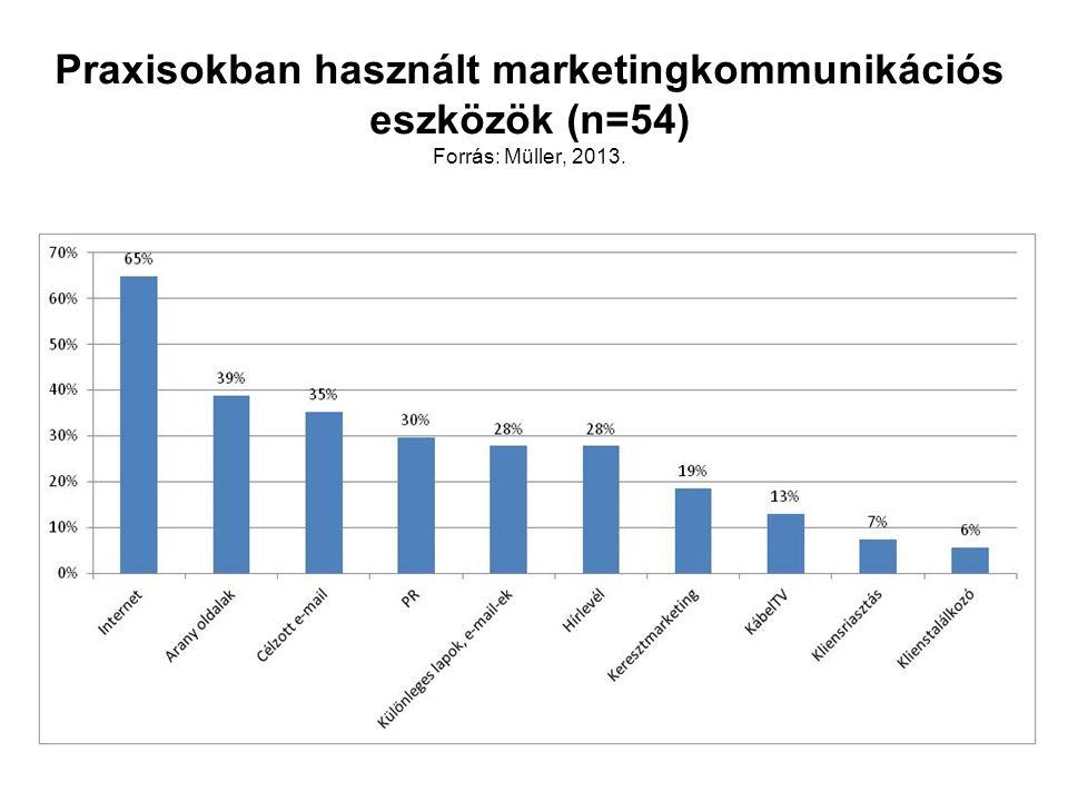 Praxisokban használt marketingkommunikációs eszközök (n=54) Forrás: Müller, 2013.