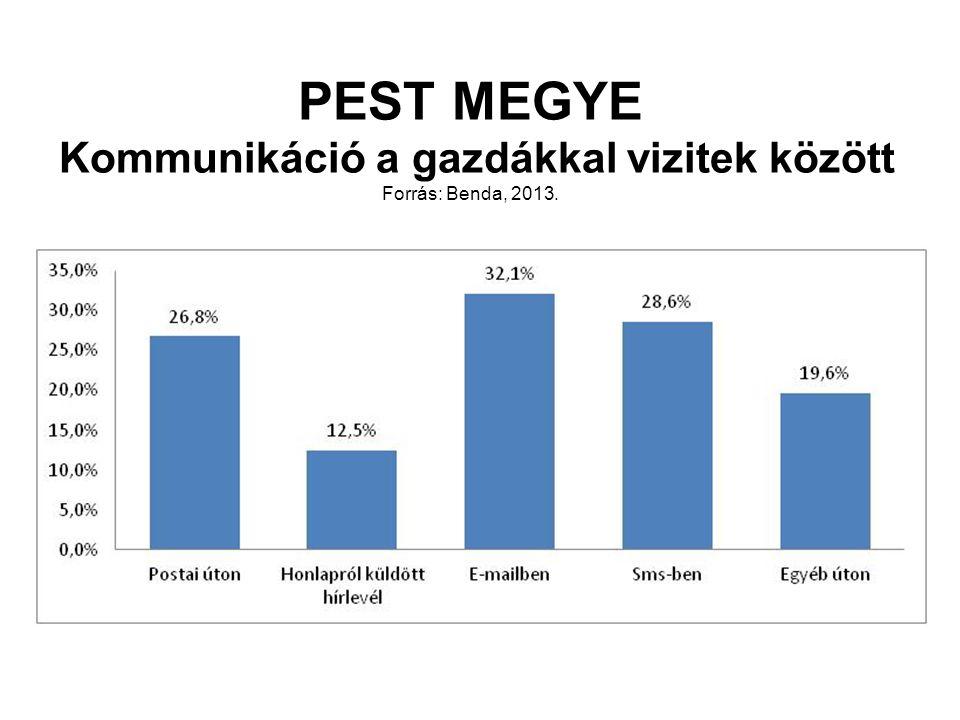PEST MEGYE Kommunikáció a gazdákkal vizitek között Forrás: Benda, 2013.