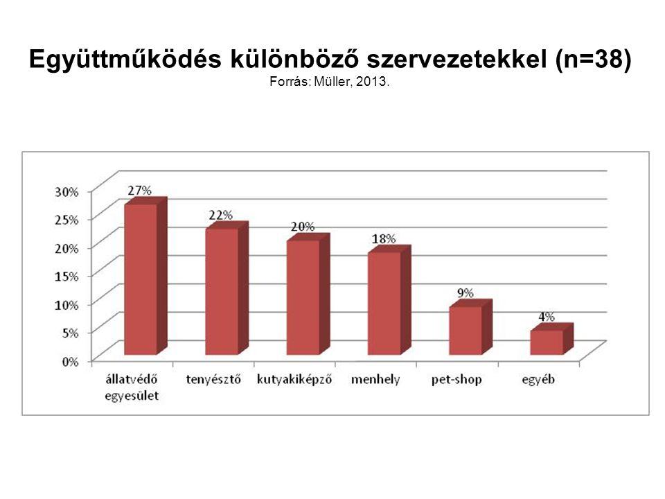 Együttműködés különböző szervezetekkel (n=38) Forrás: Müller, 2013.