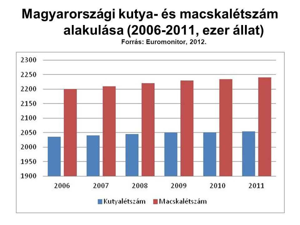 Egy állatorvos által kezelt kutyák és macskák átlagos száma egy hónapban (n=75) Forrás: Intervet, 2012.