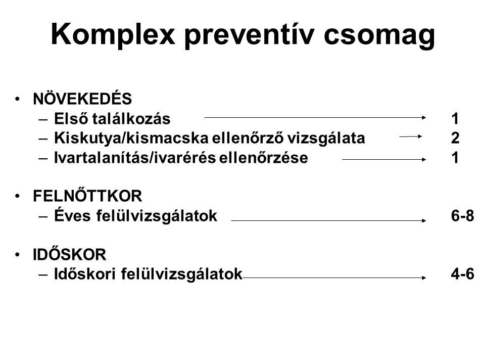 Komplex preventív csomag NÖVEKEDÉS –Első találkozás1 –Kiskutya/kismacska ellenőrző vizsgálata2 –Ivartalanítás/ivarérés ellenőrzése1 FELNŐTTKOR –Éves f