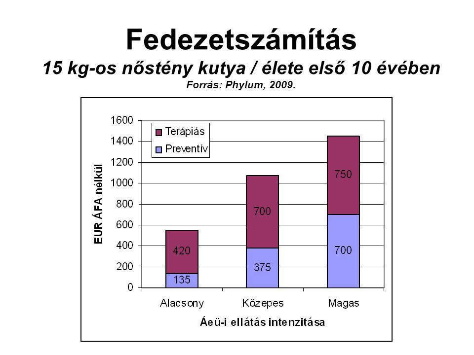 Fedezetszámítás 15 kg-os nőstény kutya / élete első 10 évében Forrás: Phylum, 2009.