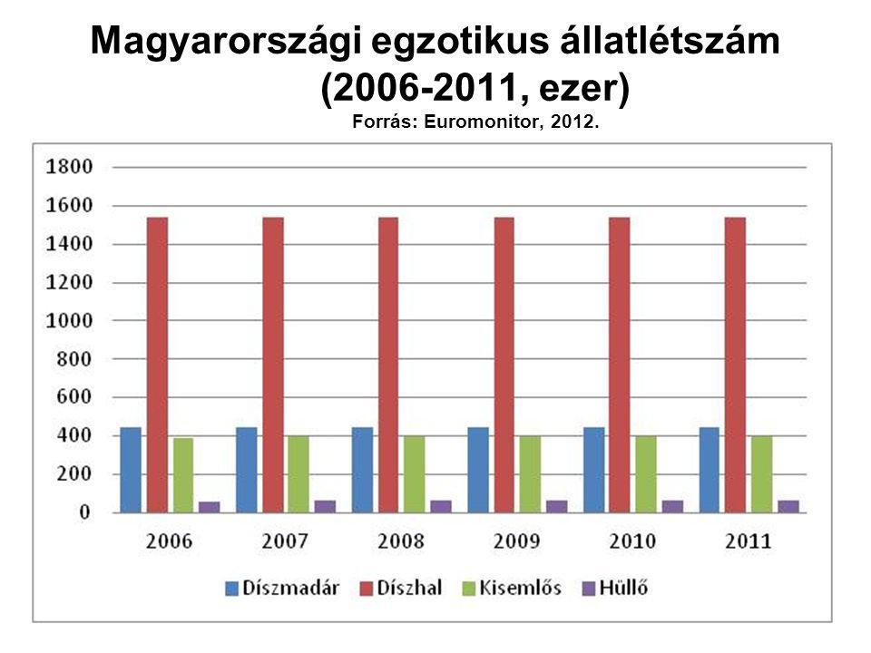 Milyen típusú készítményeket ajánl külső paraziták ellen? (n=75) Forrás: Intervet, 2012.