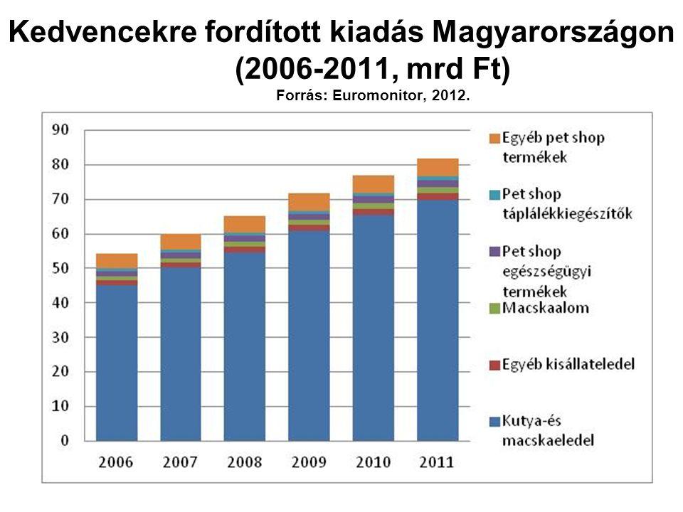 Vényköteles és nem vényköteles (OTC) ektoparazitikum készítmények piaci megoszlása Magyarországon 2013-ban (%) Forrás: CEESA, 2014.