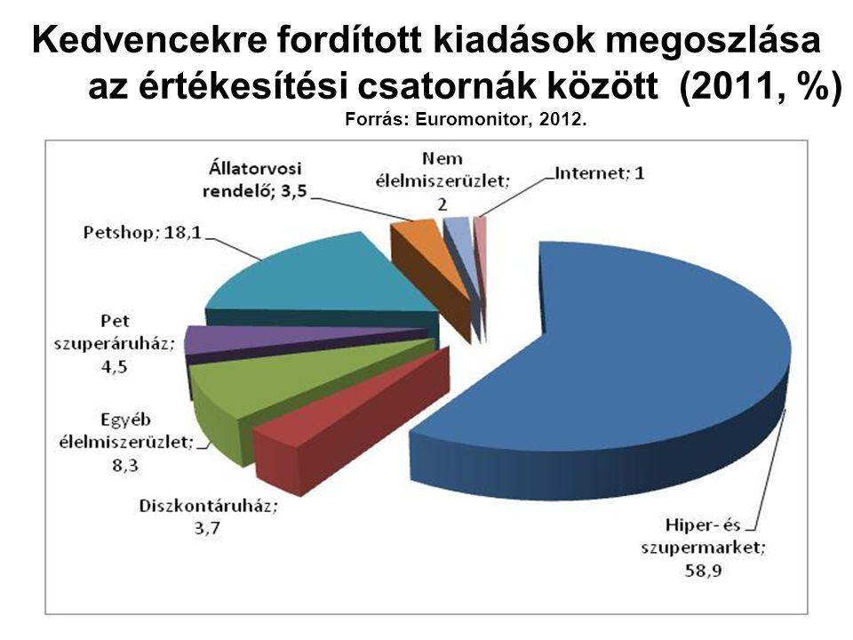 Pet shop termékek értékesítési csatornái Magyarországon 2011-ben (%) Forrás: Euromonitor, 2012.