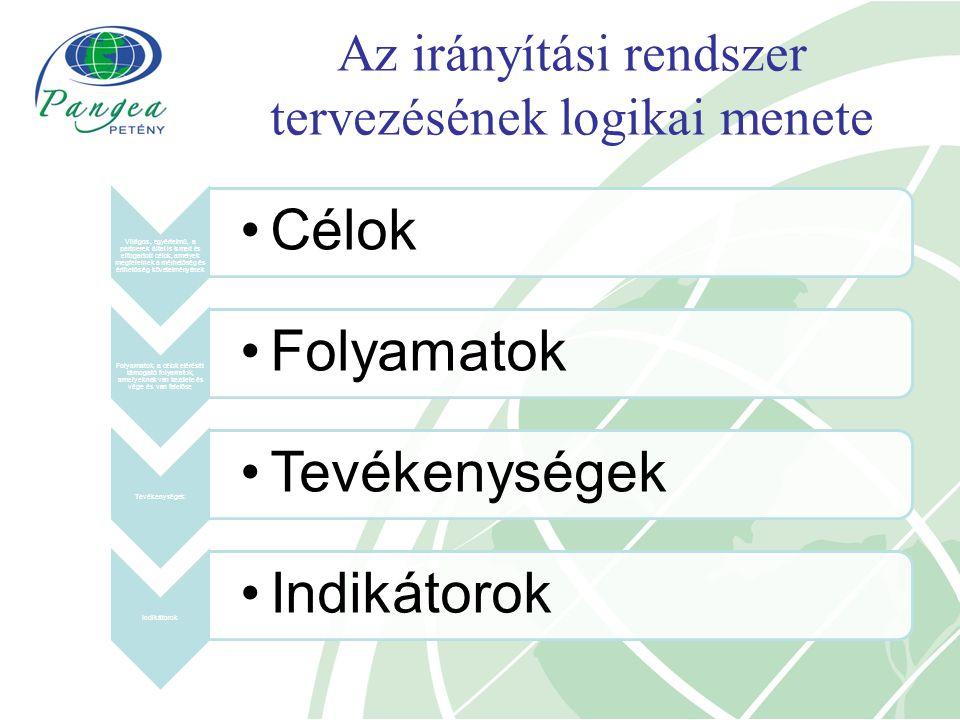Az irányítási rendszer tervezésének logikai menete Világos, egyértelmű, a partnerek által is ismert és elfogadott célok, amelyek megfelelnek a mérhetőség és érthetőség követelményének Célok Folyamatok, a célok elérését támogató folyamatok, amelyeknek van kezdete és vége és van felelőse Folyamatok Tevékenységek Indikátorok