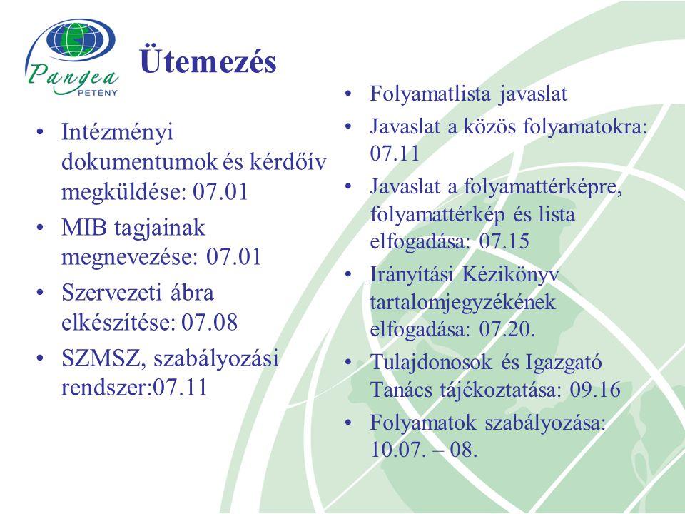 Ütemezés Intézményi dokumentumok és kérdőív megküldése: 07.01 MIB tagjainak megnevezése: 07.01 Szervezeti ábra elkészítése: 07.08 SZMSZ, szabályozási rendszer:07.11 Folyamatlista javaslat Javaslat a közös folyamatokra: 07.11 Javaslat a folyamattérképre, folyamattérkép és lista elfogadása: 07.15 Irányítási Kézikönyv tartalomjegyzékének elfogadása: 07.20.