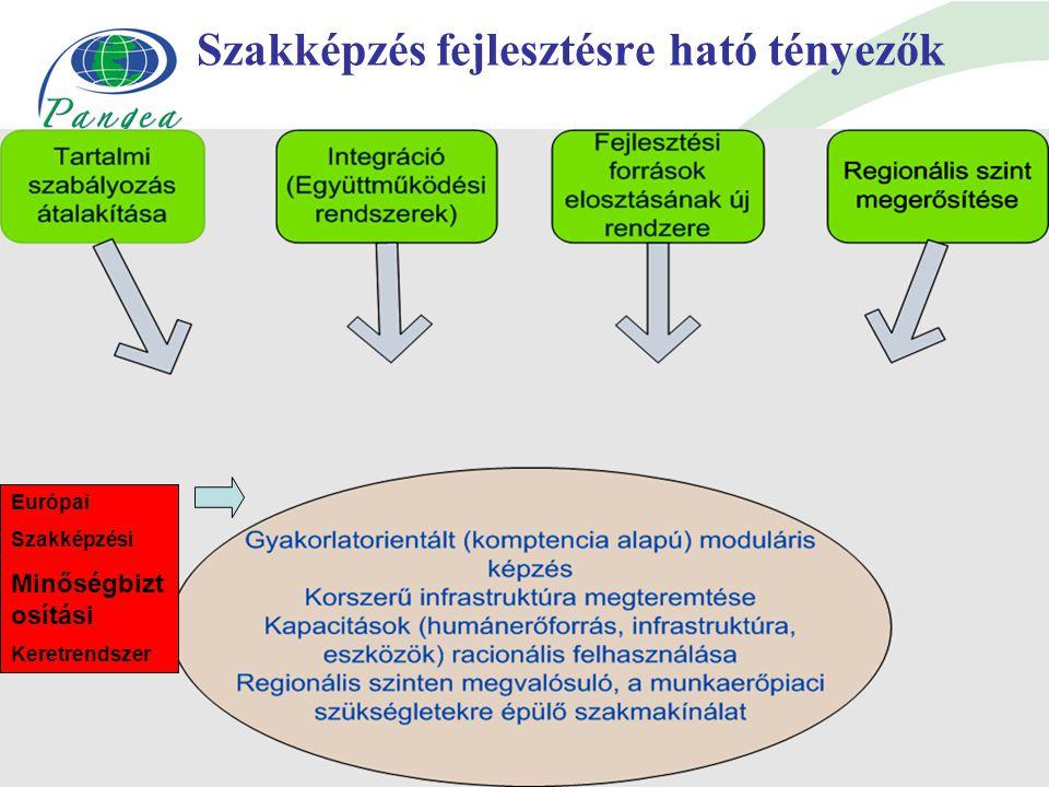 Szakképzés fejlesztésre ható tényezők m Európai Szakképzési Minőségbizt osítási Keretrendszer
