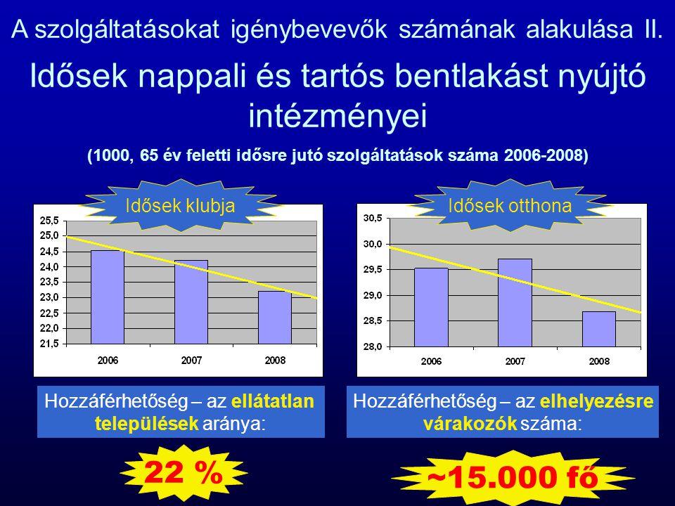 A szolgáltatásokat igénybevevők számának alakulása II. Idősek nappali és tartós bentlakást nyújtó intézményei (1000, 65 év feletti idősre jutó szolgál