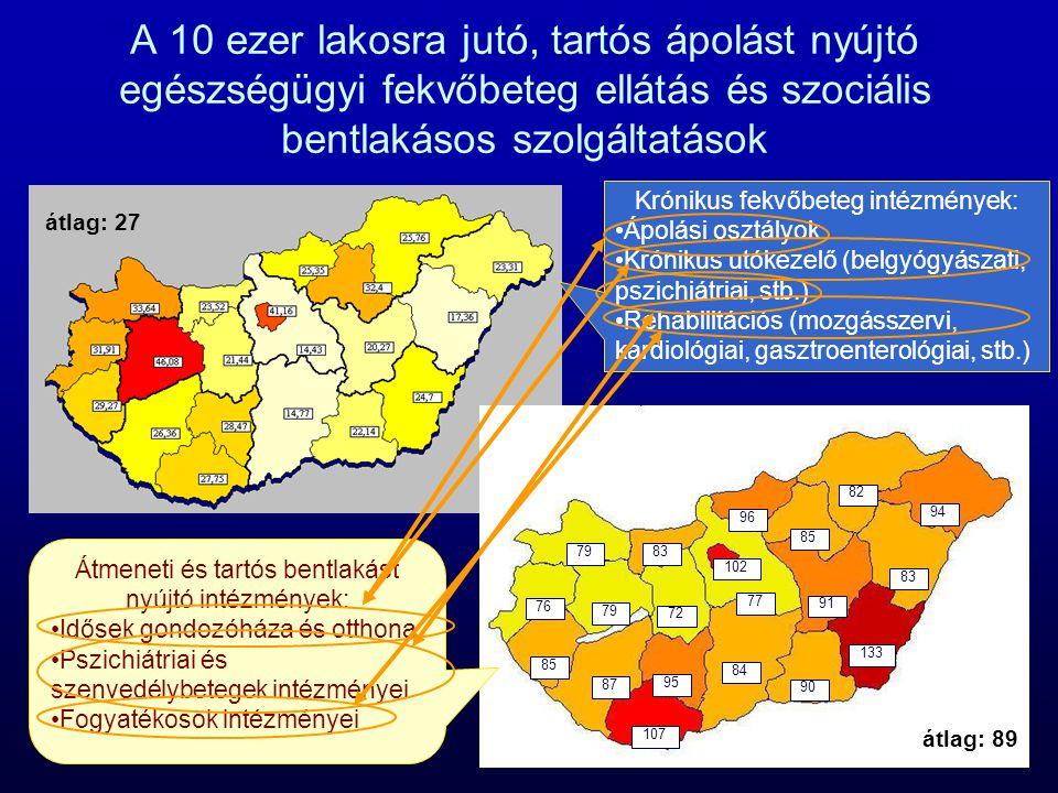 A 10 ezer lakosra jutó, tartós ápolást nyújtó egészségügyi fekvőbeteg ellátás és szociális bentlakásos szolgáltatások 107 84 133 77 90 91 102 96 85 83