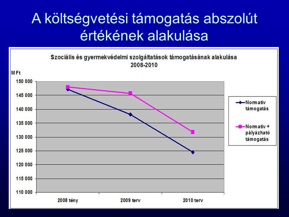 A költségvetési támogatás abszolút értékének alakulása