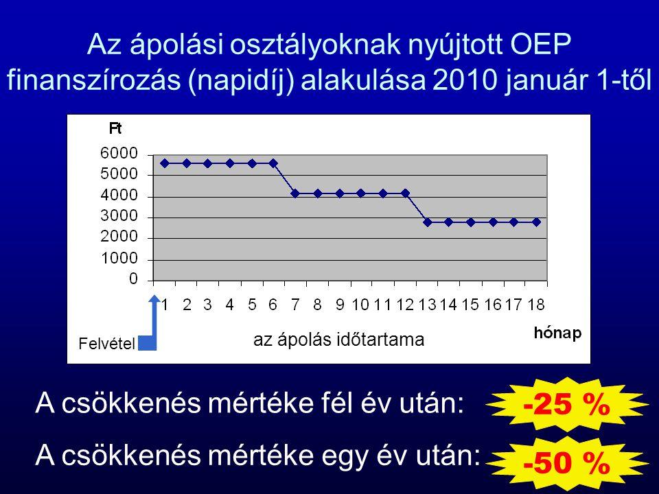 Az ápolási osztályoknak nyújtott OEP finanszírozás (napidíj) alakulása 2010 január 1-től Felvétel az ápolás időtartama A csökkenés mértéke fél év után: A csökkenés mértéke egy év után: -25 % -50 %