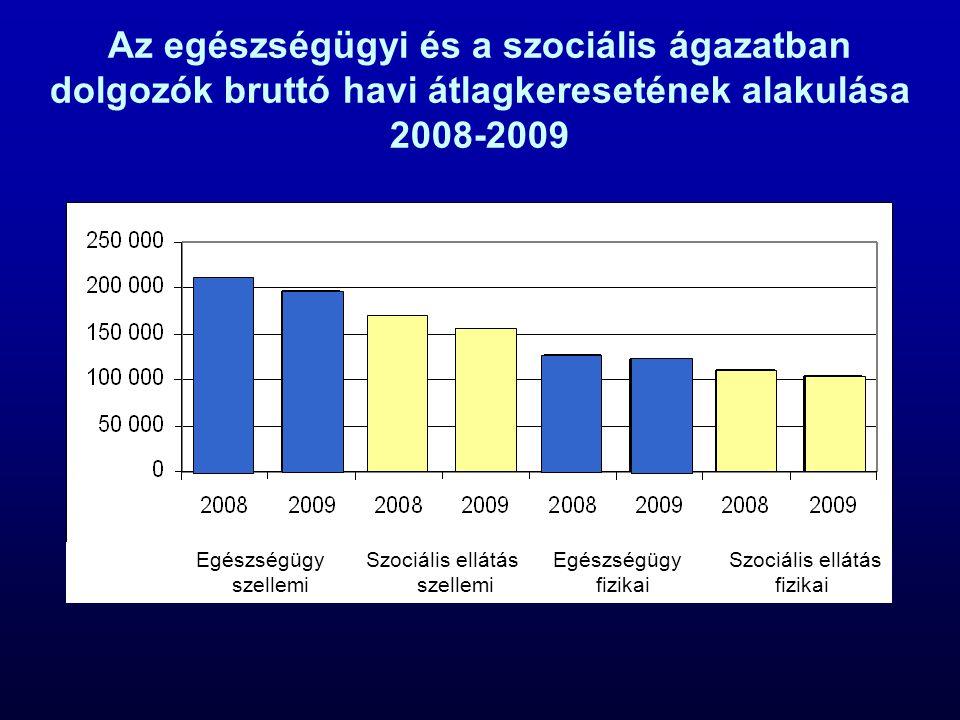 Az egészségügyi és a szociális ágazatban dolgozók bruttó havi átlagkeresetének alakulása 2008-2009 Egészségügy Szociális ellátás Egészségügy Szociális ellátás szellemi szellemi fizikai fizikai