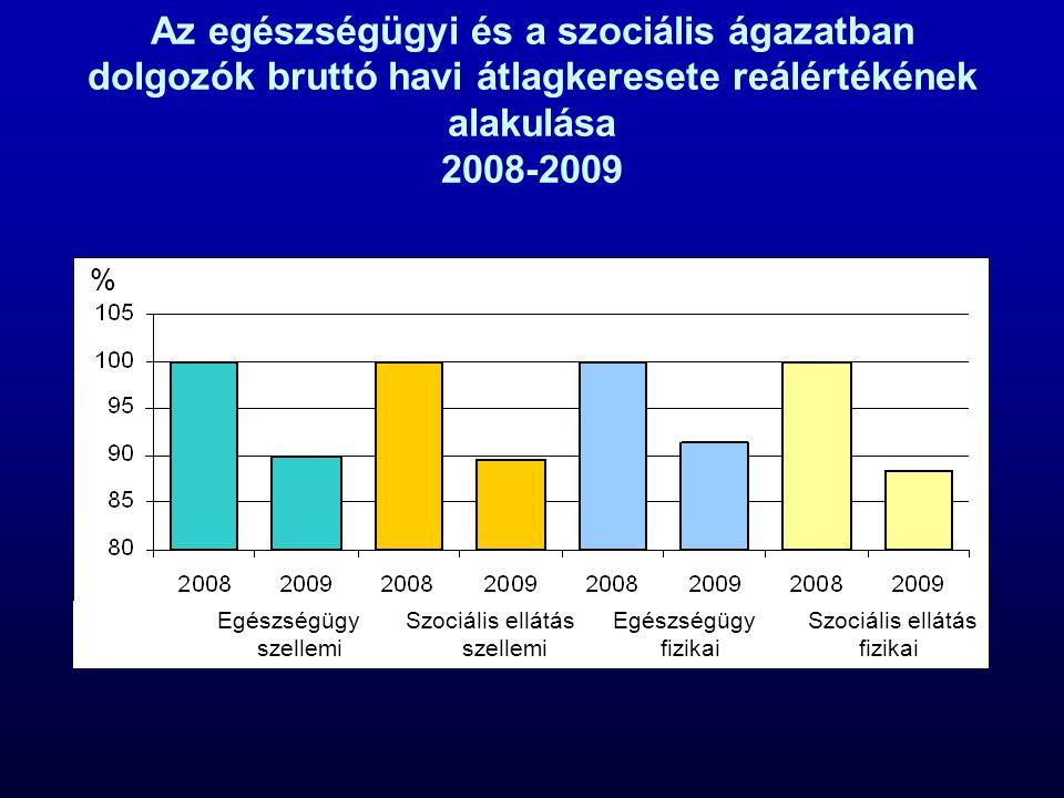 Az egészségügyi és a szociális ágazatban dolgozók bruttó havi átlagkeresete reálértékének alakulása 2008-2009 Egészségügy Szociális ellátás Egészségügy Szociális ellátás szellemi szellemi fizikai fizikai %