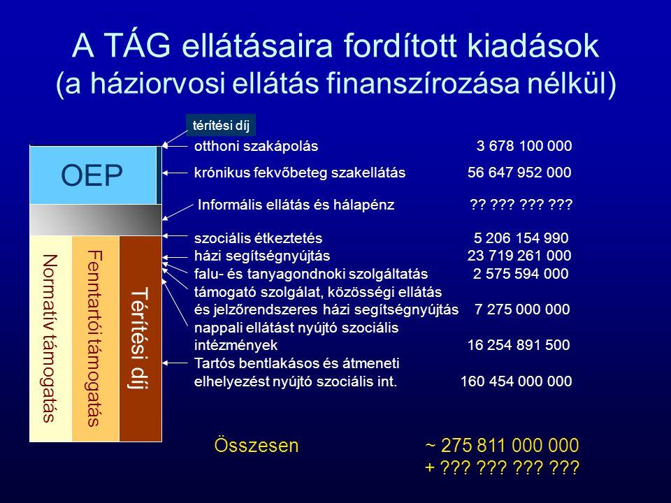 A TÁG ellátásaira fordított kiadások (a háziorvosi ellátás finanszírozása nélkül) otthoni szakápolás 3 678 100 000 krónikus fekvőbeteg szakellátás 56 647 952 000 szociális étkeztetés 5 206 154 990 házi segítségnyújtás 23 719 261 000 falu- és tanyagondnoki szolgáltatás 2 575 594 000 támogató szolgálat, közösségi ellátás és jelzőrendszeres házi segítségnyújtás 7 275 000 000 nappali ellátást nyújtó szociális intézmények 16 254 891 500 Tartós bentlakásos és átmeneti elhelyezést nyújtó szociális int.