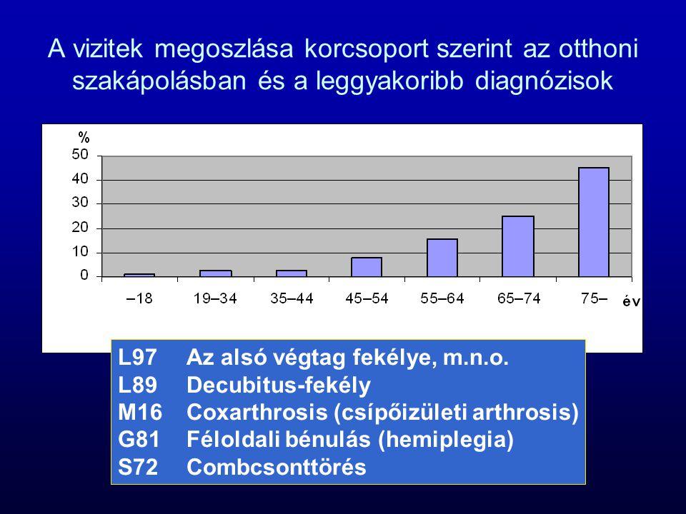 A vizitek megoszlása korcsoport szerint az otthoni szakápolásban és a leggyakoribb diagnózisok L97Az alsó végtag fekélye, m.n.o. L89Decubitus-fekély M