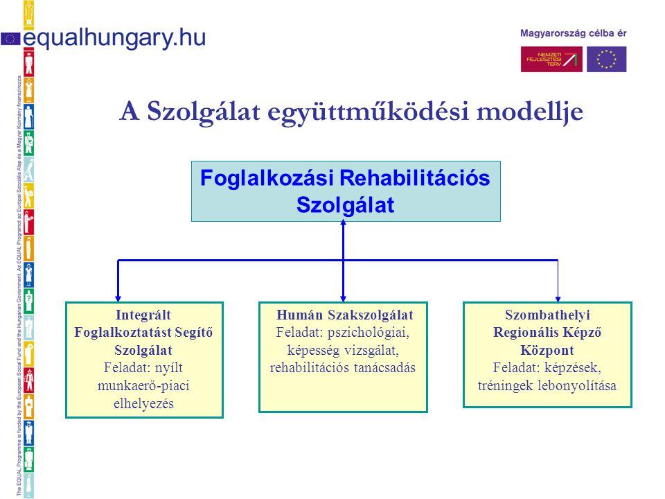 A Szolgálat együttműködési modellje Integrált Foglalkoztatást Segítő Szolgálat Feladat: nyílt munkaerő-piaci elhelyezés Humán Szakszolgálat Feladat: pszichológiai, képesség vizsgálat, rehabilitációs tanácsadás Szombathelyi Regionális Képző Központ Feladat: képzések, tréningek lebonyolítása Foglalkozási Rehabilitációs Szolgálat