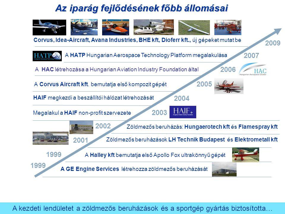 2007 2006 2005 2004 2002 2001 1999 A HATP Hungarian Aerospace Technology Platform megalakulása A HAC létrehozása a Hungarian Aviation Industry Foundat