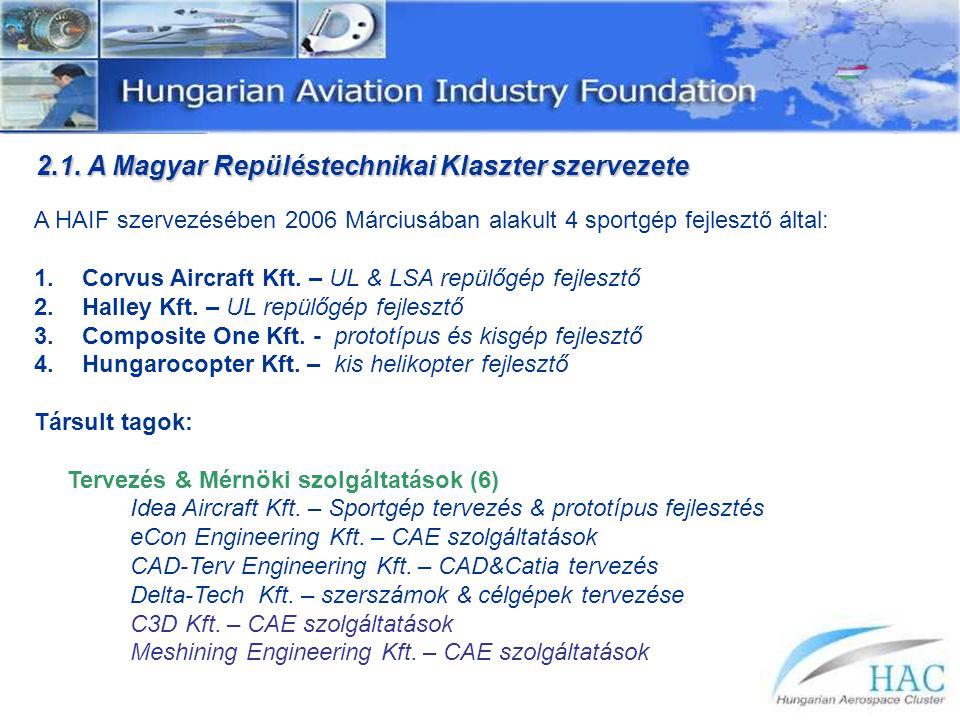 2.1. A Magyar Repüléstechnikai Klaszter szervezete A HAIF szervezésében 2006 Márciusában alakult 4 sportgép fejlesztő által: 1.Corvus Aircraft Kft. –