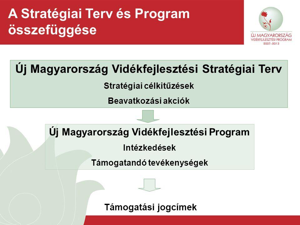 A Stratégiai Terv és Program összefüggése Új Magyarország Vidékfejlesztési Program Intézkedések Támogatandó tevékenységek Új Magyarország Vidékfejlesz