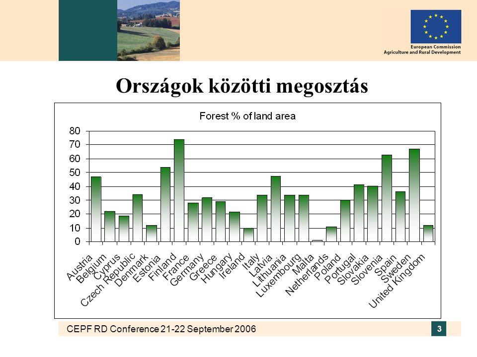CEPF RD Conference 21-22 September 2006 3 Országok közötti megosztás