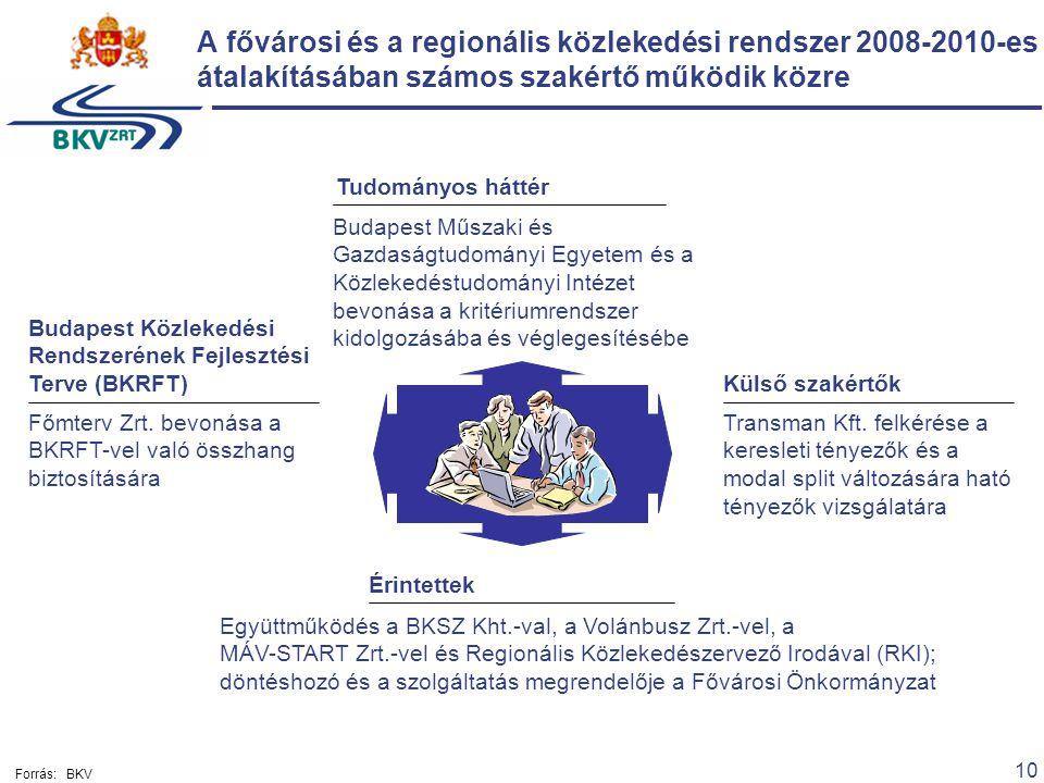 10 A fővárosi és a regionális közlekedési rendszer 2008-2010-es átalakításában számos szakértő működik közre Budapest Közlekedési Rendszerének Fejlesz