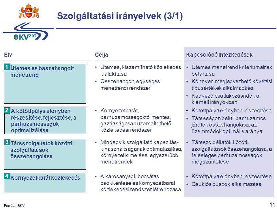 11 Szolgáltatási irányelvek (3/1) ElvCéljaKapcsolódó intézkedések Környezetbarát, párhuzamosságoktól mentes, gazdaságosan üzemeltethető közlekedési rendszer Kötöttpálya előnyben részesítése Társaságon belüli párhuzamos járatok összehangolása, az üzemmódok optimális aránya A kötöttpálya előnyben részesítése, fejlesztése, a párhuzamosságok optimalizálása Ütemes, kiszámítható közlekedés kialakítása Összehangolt, egységes menetrendi rendszer Ütemes menetrend kritériumainak betartása Könnyen megjegyezhető követési típusértékek alkalmazása Kedvező csatlakozási idők a kiemelt irányokban Ütemes és összehangolt menetrend Mindegyik szolgáltató kapacitás- kihasználtságának optimalizálása, környezet kímélése, egyszerűbb menetrendek Társszolgáltatók közötti szolgáltatások összehangolása, a felesleges párhuzamosságok megszüntetése Társszolgáltatók közötti szolgáltatások összehangolása 1 2 3 A károsanyagkibocsátás csökkentése és környezetbarát közlekedési rendszer létrehozása Kötöttpálya előnyben részesítése Csuklós buszok alkalmazása Környezetbarát közlekedés 4 Forrás:BKV