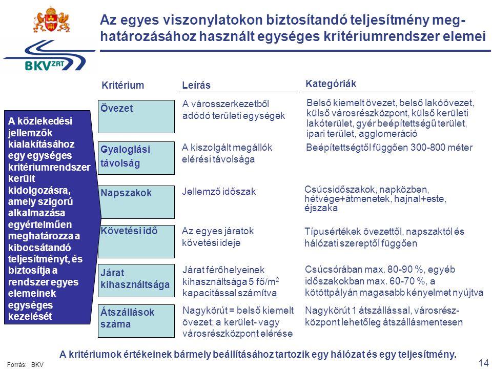 14 Forrás:BKV Gyaloglási távolság Járat kihasználtsága Átszállások száma Követési idő Napszakok Övezet Az egyes viszonylatokon biztosítandó teljesítmé