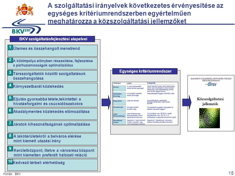 15 Ütemes és összehangolt menetrend 1 A kötöttpálya előnyben részesítése, fejlesztése a párhuzamosságok optimalizálása 2 Környezetbarát közlekedés 4 Társszolgáltatók közötti szolgáltatások összehangolása 3 Eljutás gyorsabbá tétele,tekintettel a hivatásforgalmi és csúcsidőszakokra 5 Akadálymentes közlekedés előmozdítása 6 Járatok kihasználtságának optimalizálása 7 A lakóterületekről a belváros elérése mint kiemelt utazási irány 8 Kerületközpont, illetve a városrész központ mint kiemelten preferált hálózati reláció 9 Kedvező térbeli elérhetőség 10 BKV szolgáltatásfejlesztési alapelvei Egységes kritériumrendszer A szolgáltatási irányelvek következetes érvényesítése az egységes kritériumrendszerben egyértelműen meghatározza a közszolgáltatási jellemzőket Közszolgáltatási jellemzők Forrás:BKV