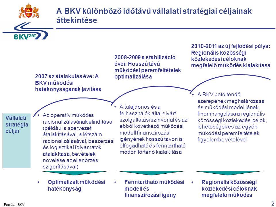 2 A BKV különböző időtávú vállalati stratégiai céljainak áttekintése Optimalizált működési hatékonyság Fenntartható működési modell és finanszírozási igény Regionális közösségi közlekedési céloknak megfelelő működés 2007 az átalakulás éve: A BKV működési hatékonyságának javítása Az operatív működés racionalizálásának elindítása (például a szervezet átalakításával, a létszám racionalizálásával, beszerzési és logisztikai folyamatok átalakítása, bevételek növelése az ellenőrzés szigorításával) 2008-2009 a stabilizáció évei: Hosszú távú működési peremfeltételek optimalizálása A tulajdonos és a felhasználók által elvárt szolgáltatási színvonal és az ebből következő működési modell finanszírozási igényének hosszú távon is elfogadható és fenntartható módon történő kialakítása 2010-2011 az új fejlődési pálya: Regionális közösségi közlekedési céloknak megfelelő működés kialakítása A BKV betöltendő szerepének meghatározása és működési modelljének finomhangolása a regionális közösségi közlekedési célok, lehetőségek és az egyéb működési peremfeltételek figyelembe vételével Vállalati stratégia céljai Forrás:BKV