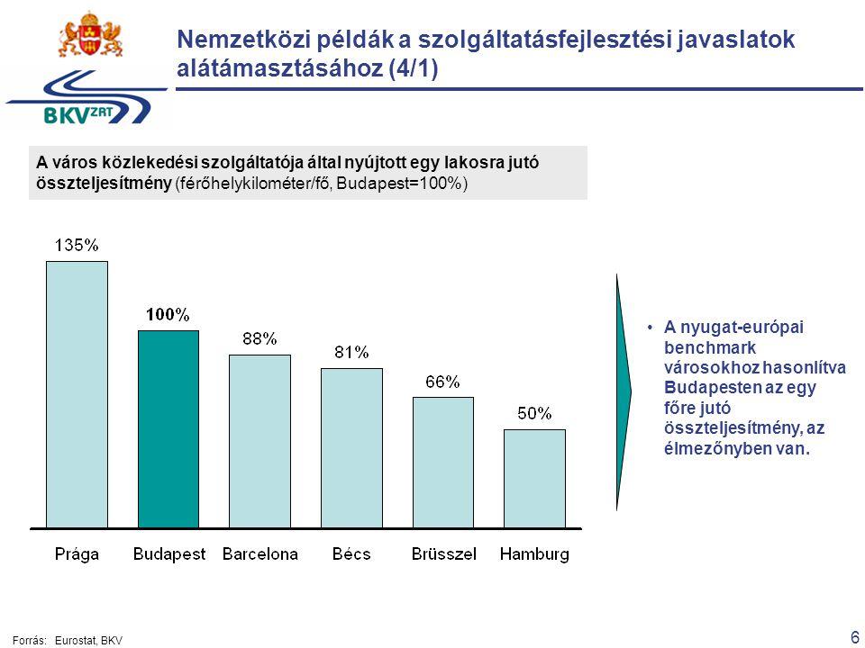 6 A város közlekedési szolgáltatója által nyújtott egy lakosra jutó összteljesítmény (férőhelykilométer/fő, Budapest=100%) A nyugat-európai benchmark városokhoz hasonlítva Budapesten az egy főre jutó összteljesítmény, az élmezőnyben van.