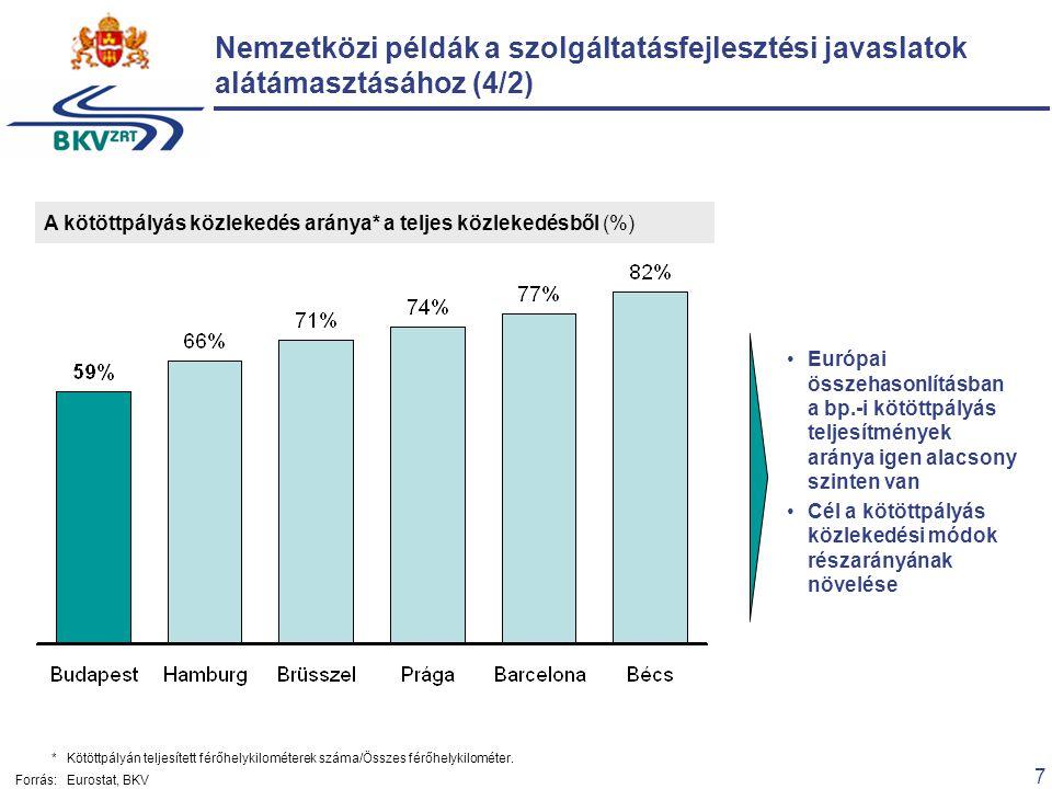 7 *Kötöttpályán teljesített férőhelykilométerek száma/Összes férőhelykilométer. Forrás:Eurostat, BKV Nemzetközi példák a szolgáltatásfejlesztési javas